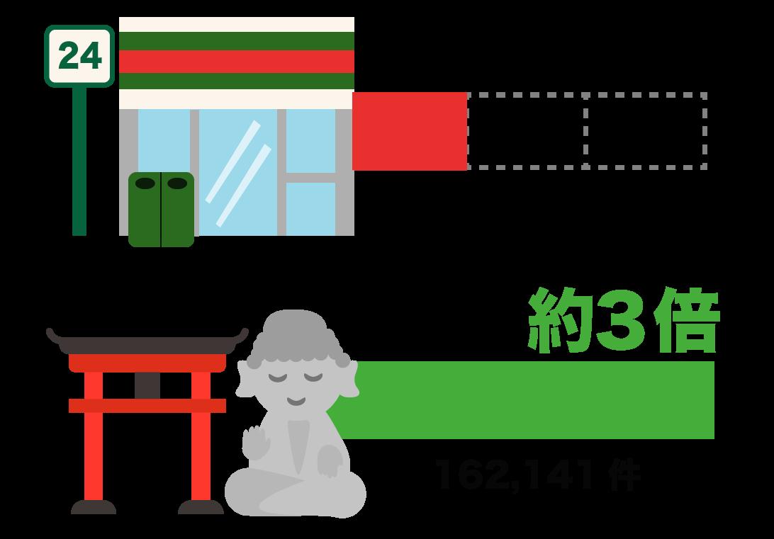 神社お寺のデータ