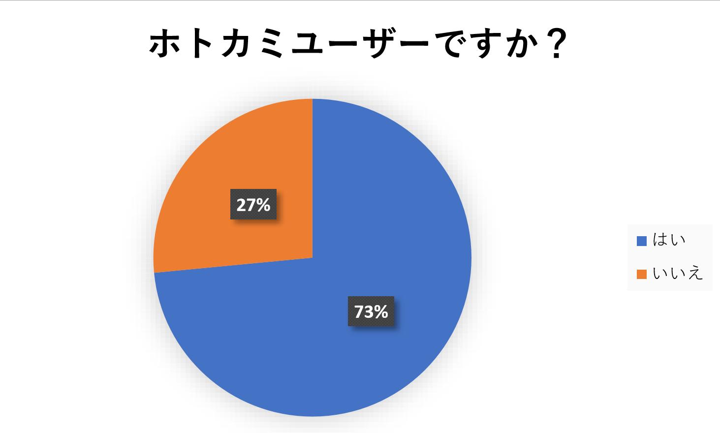 """""""アンケート結果"""""""