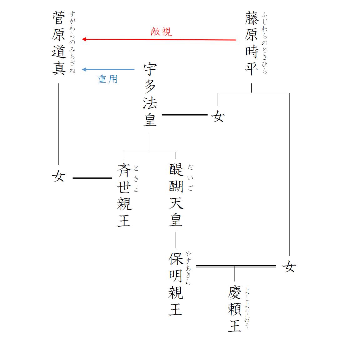 """""""菅原道真周辺関係図"""""""