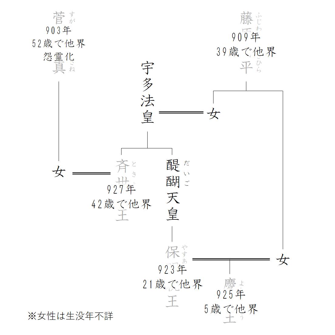 """""""延長六年の菅原道真周辺関係図"""""""