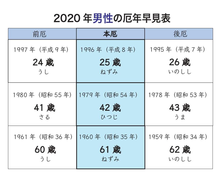 昭和40年生まれ 年齢