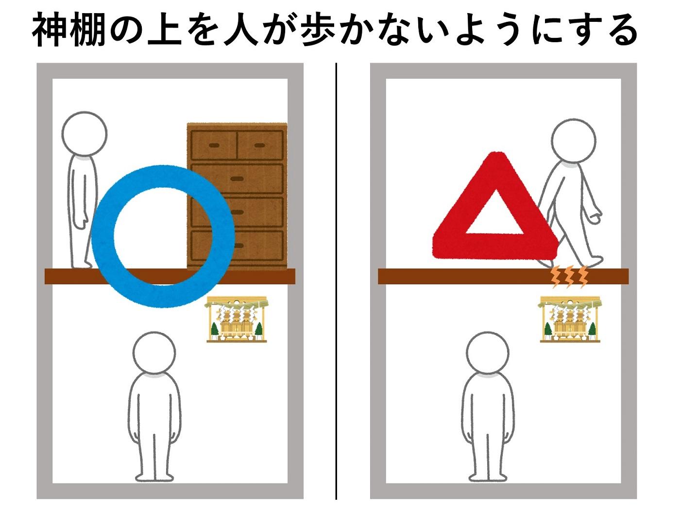 神棚を設置する場所の解説の図