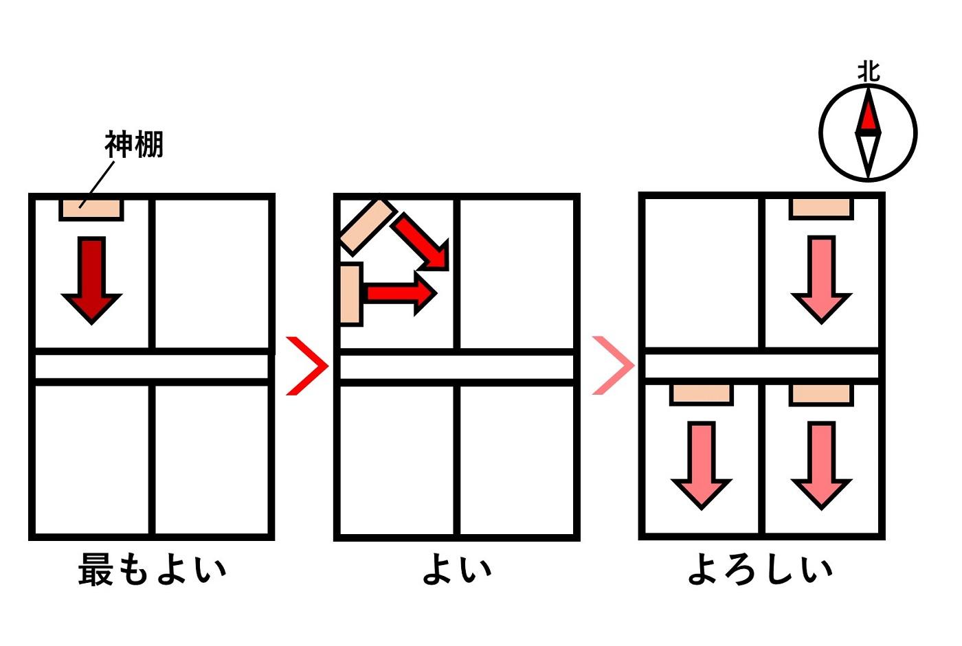 神棚を設置する方角の図