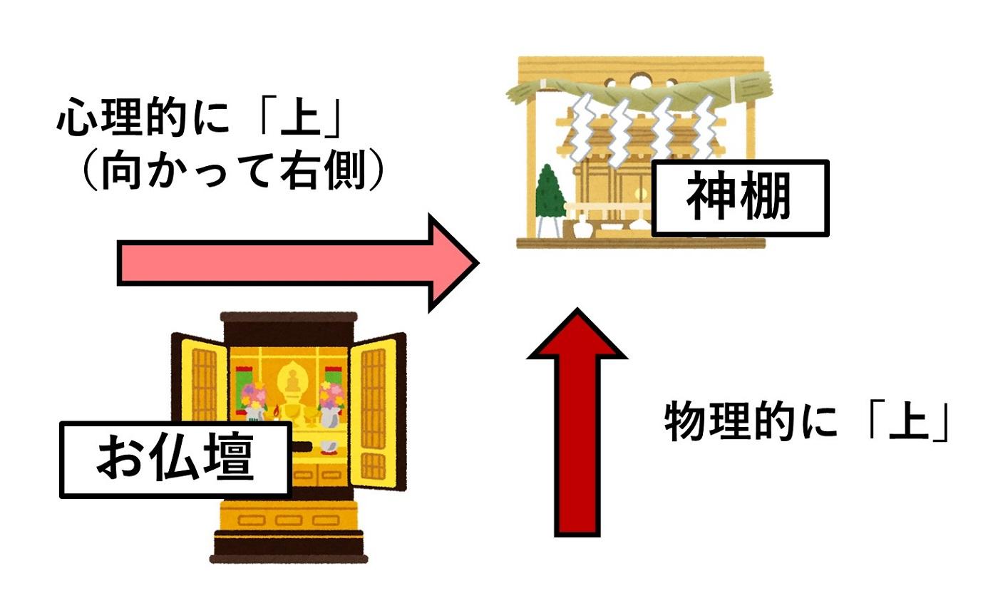 仏壇と神棚の関係図