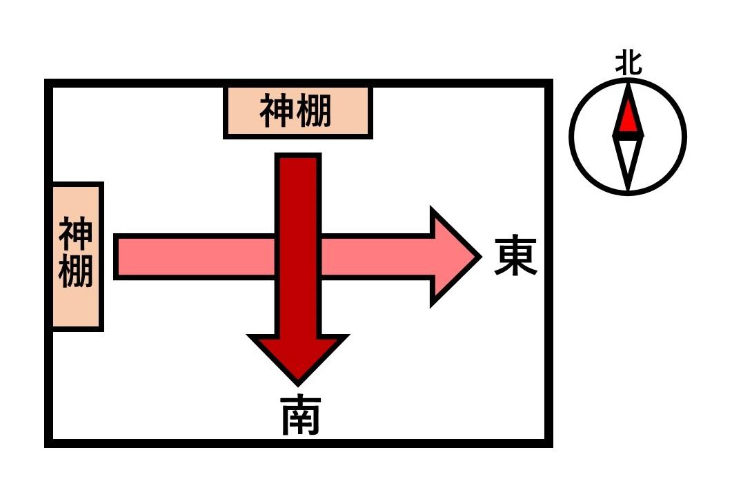 神棚の方角の図