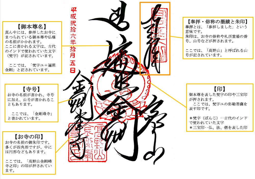 """""""お寺御朱印の見方"""""""